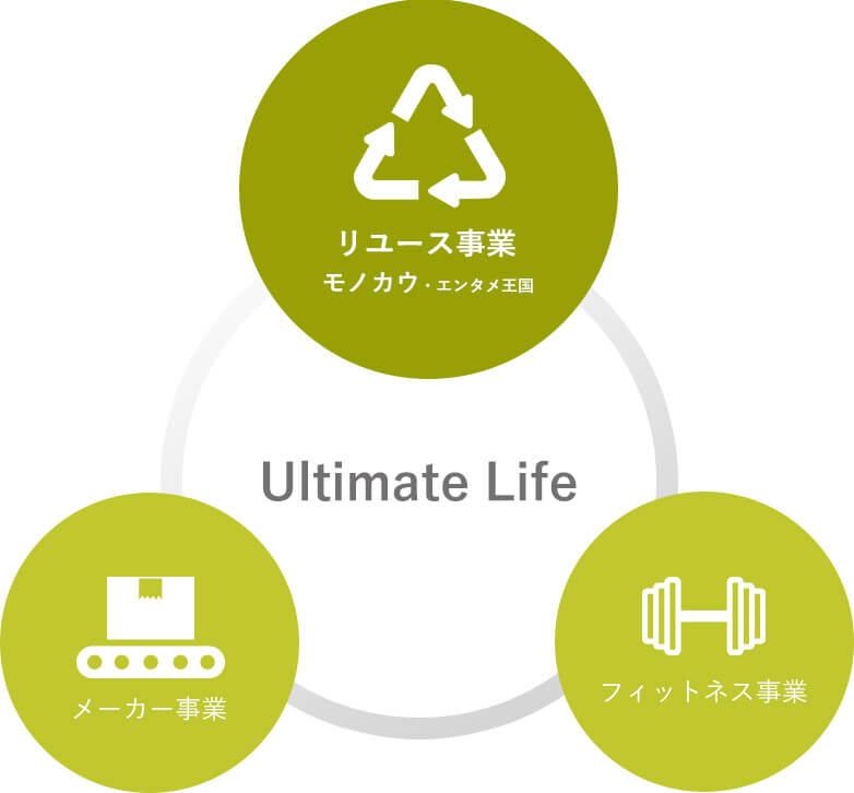ltimate Lifeではリユース事業・メーカー事業・フィットネス事業を展開しております。